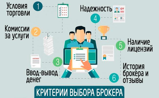 Критерии выбора брокера на Московской бирже
